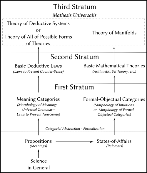 Husserl's Theory of Logical Strata