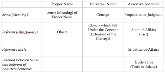 Table of Husserl's Sense and Referent Doctrine