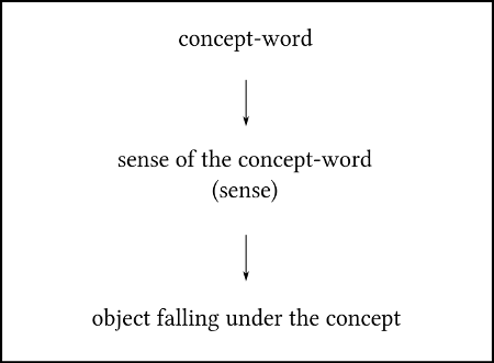 Husserl's Conception of Concept-Word