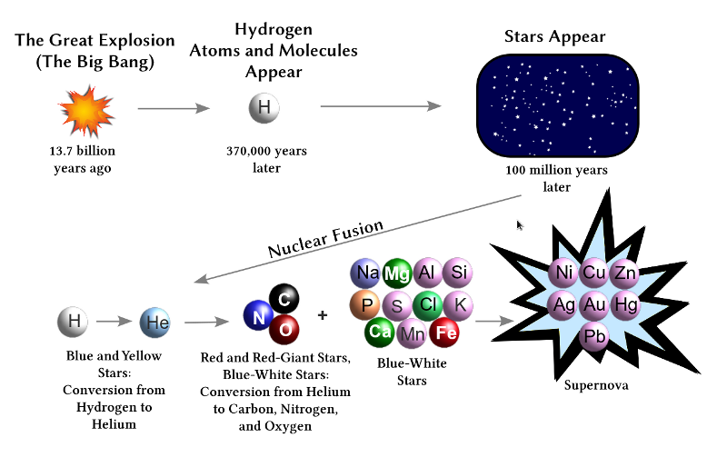 primordial deuterium and the big bang essay